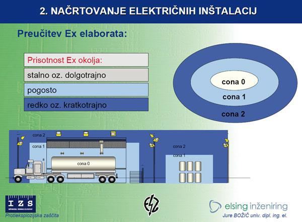 Izobraževanje: Protieksplozijska zaščita nacrtovanje instalacij b