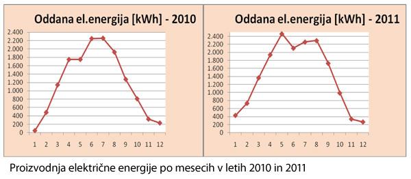 Sončna elektrarna Elsing soncna elektrarna graf